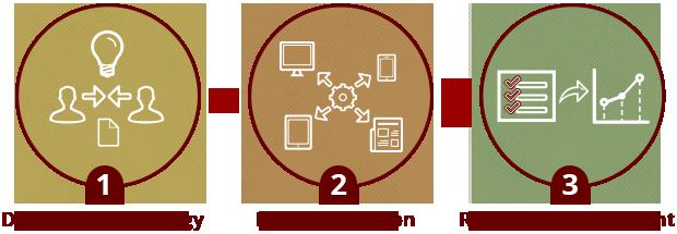 Circle Marketing Process