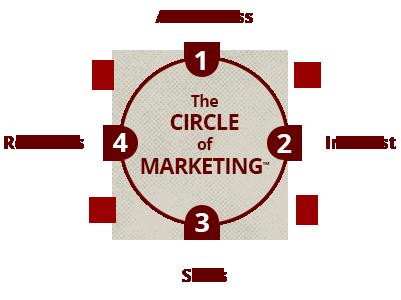 The Circle of Marketing
